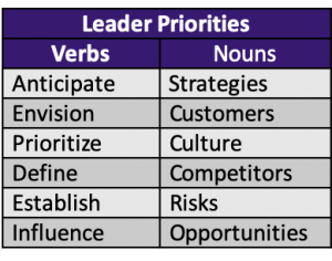 Verbs: anticipate, envision, prioritize, define, establish, influence. Nouns: strategies, customers, culture, competitors, risks, opportunities