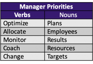 Verbs: optimize, allocate, monitor, coach, change. Nouns: plans, employees, results, resources, targets