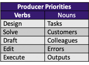 verbs: design, solve, draft, edit, execute. Nouns: tasks, customers, colleagues, errors, outputs